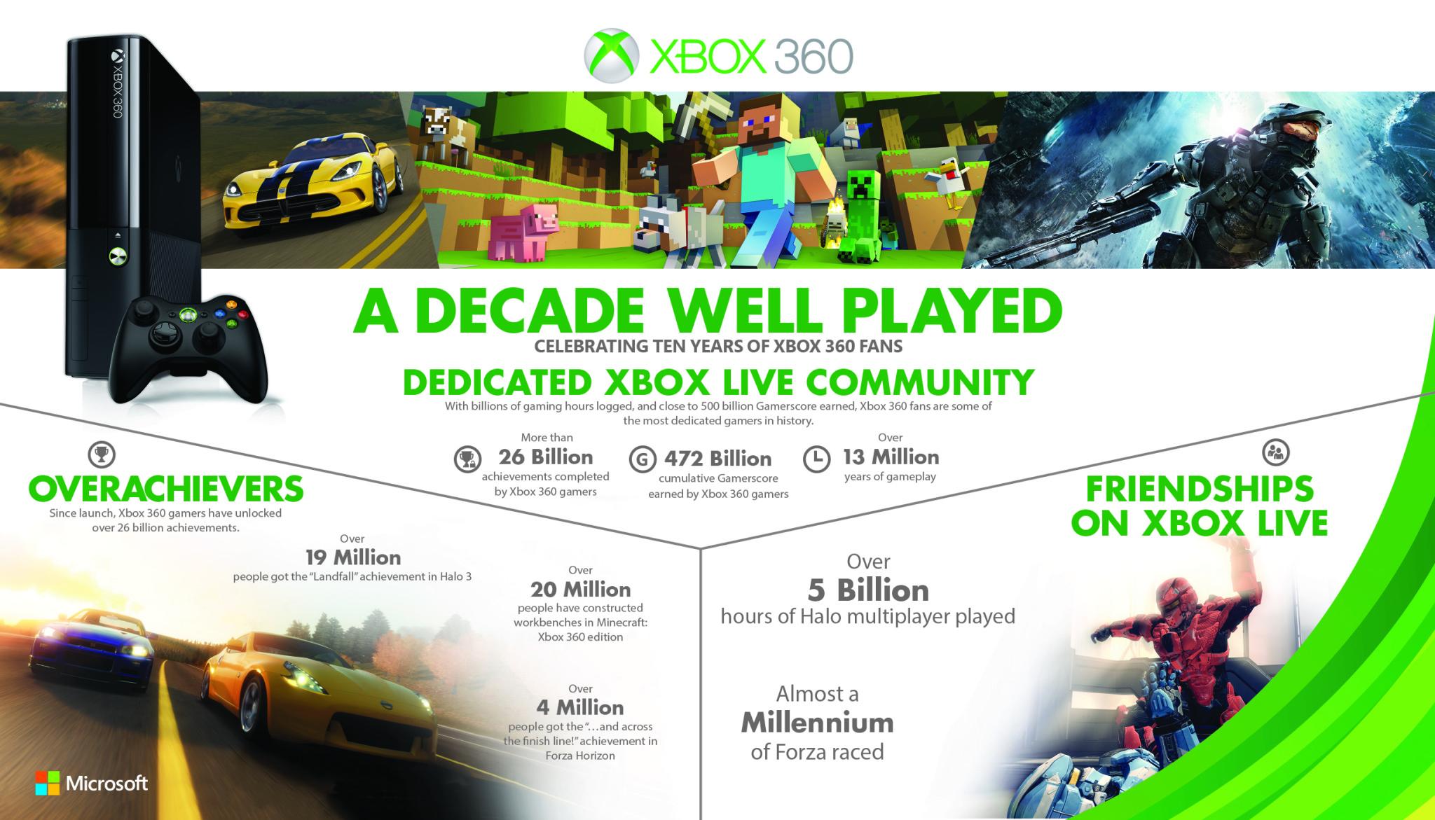 Xbox360_10years_Horizontal_R2