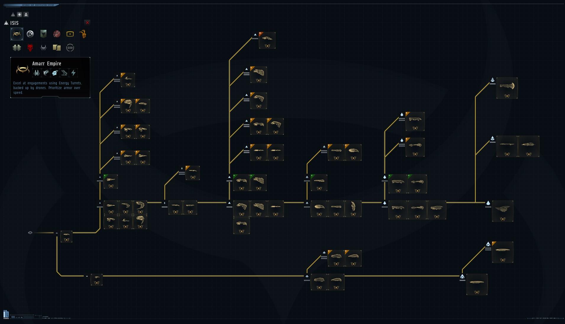 Stablo brodova 1 od 4 početnih Fakcija